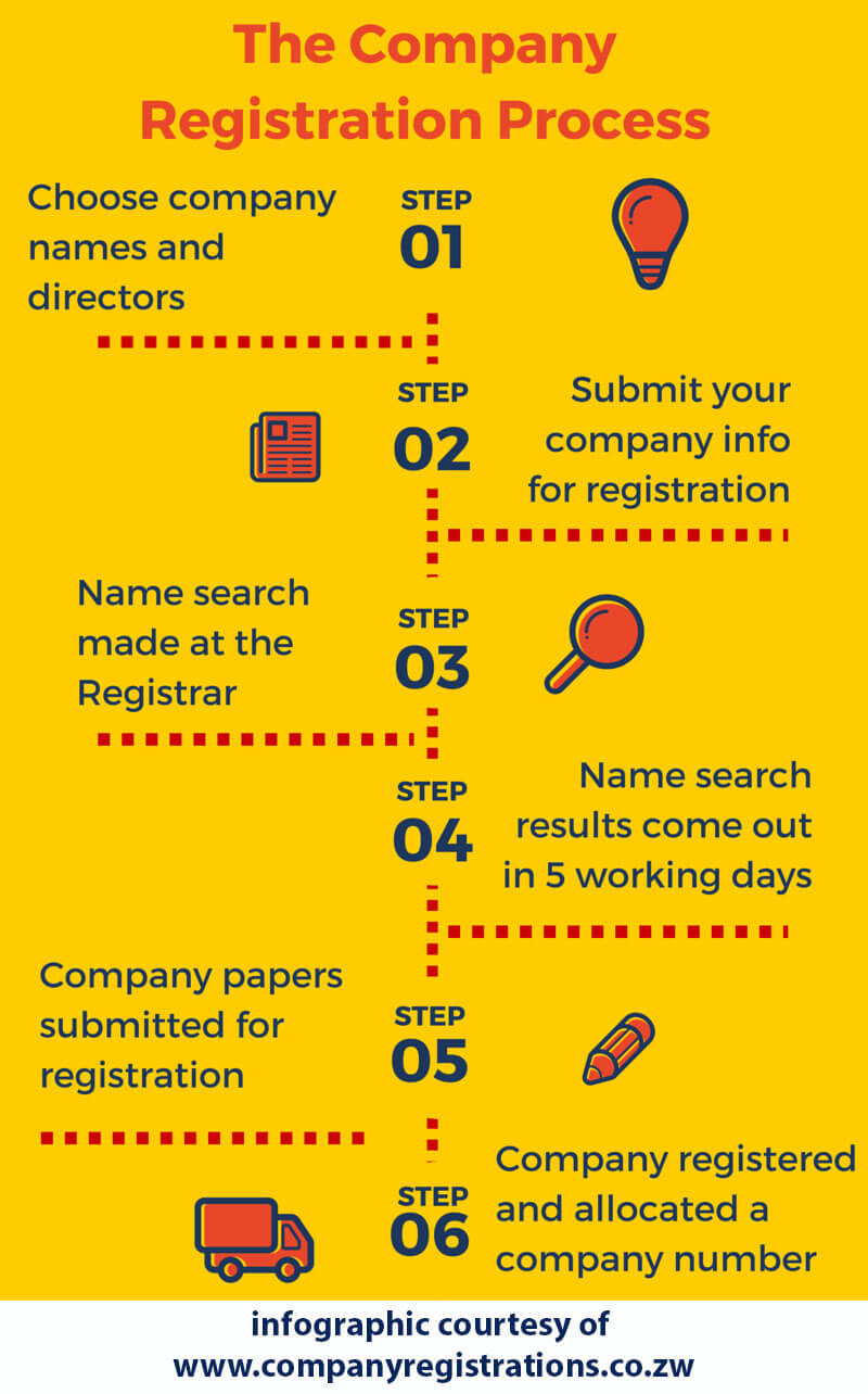 the process for company registration